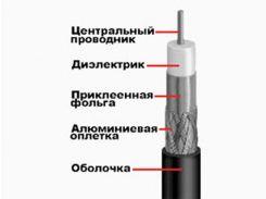 Кабель TV 75 Ом коаксиальный FinMark (305м) F660BV (75 Ом) черный